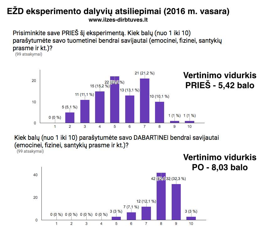 EZD EXP diagrama